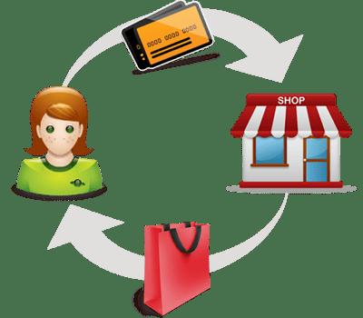 Evolução dos meios de pagamento
