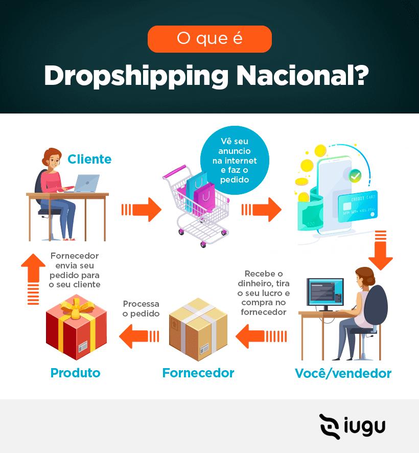 o que é dropshipping