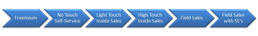"""Imagem com seis setas apontadas para a direita, respectivamente com os dizeres """"Freemium""""; """"No Touch Self-Service""""; """"Light Touch Inside Sales""""; """"Hight Touch Insight Sales""""; """"Field Sales""""; """"Field Sales With SE's"""
