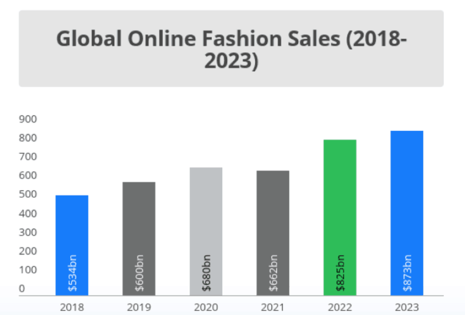 como vender roupas online