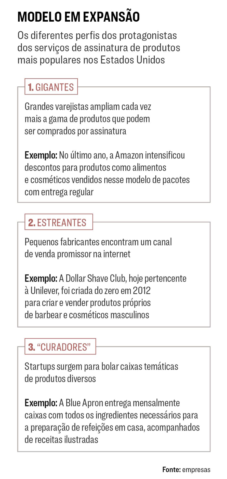 exemplos de empresas que utilizam o modelo de pagamento recorrente