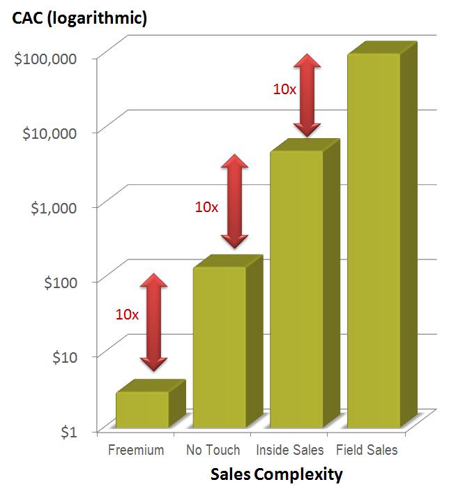 Gráficos de barra comparando o CAC e o Sales Complexity
