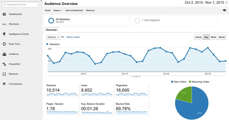 Imagem que sugere o Google Analytics para acompanhar algumas métricas de marketplace